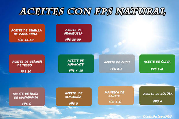 aceites-con-fps-natural