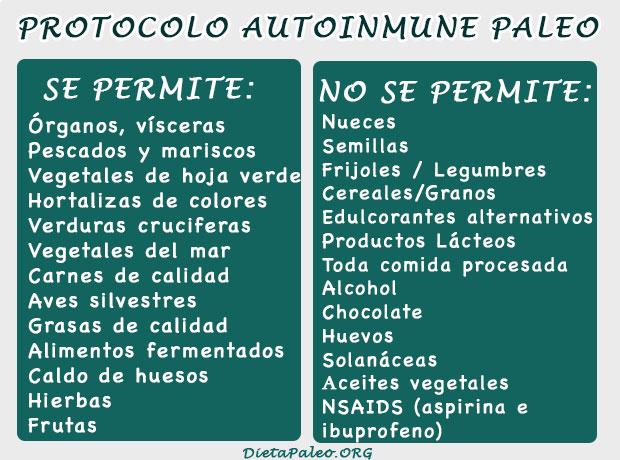 Lista de comidas del protocolo autoinmune paleo dieta paleo - Alimentos no permitidos en el embarazo ...