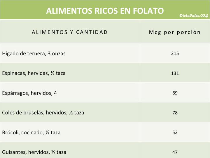 el folato y el Ácido fólico no son lo mismo. | dieta paleo